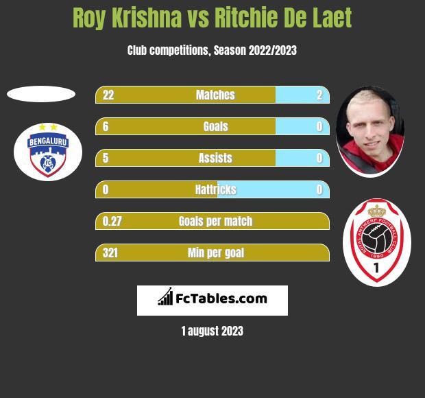 Roy Krishna vs Ritchie De Laet h2h player stats