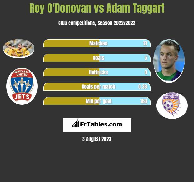 Roy O'Donovan vs Adam Taggart h2h player stats