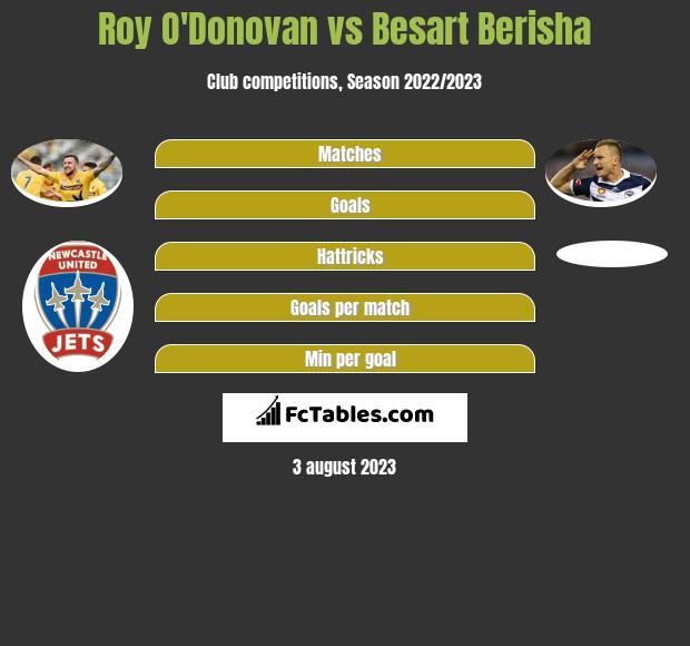 Roy O'Donovan vs Besart Berisha h2h player stats