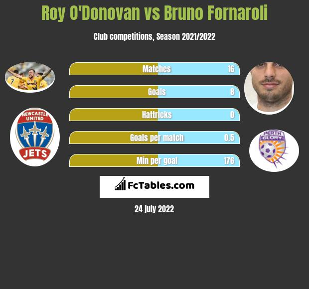Roy O'Donovan vs Bruno Fornaroli h2h player stats
