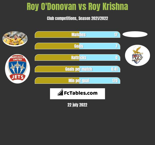 Roy O'Donovan vs Roy Krishna h2h player stats