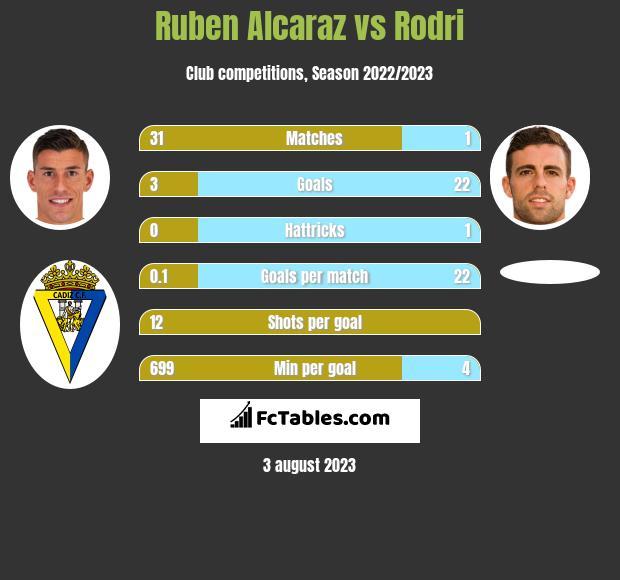 Ruben Alcaraz vs Rodri h2h player stats