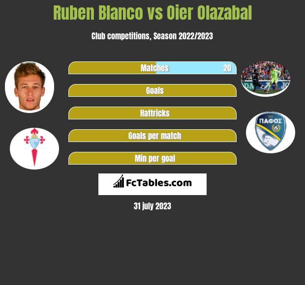 Ruben Blanco vs Oier Olazabal infographic