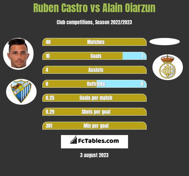 Ruben Castro vs Alain Oiarzun h2h player stats