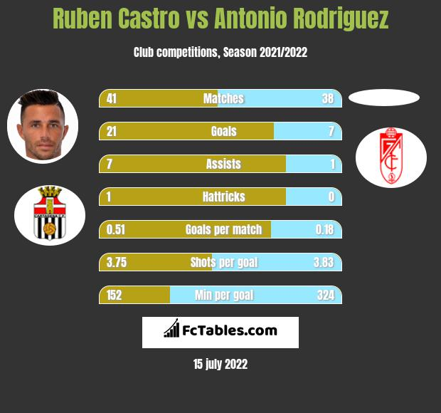 Ruben Castro vs Antonio Rodriguez h2h player stats