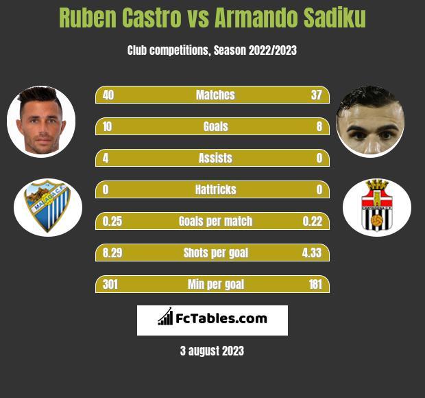 Ruben Castro vs Armando Sadiku infographic