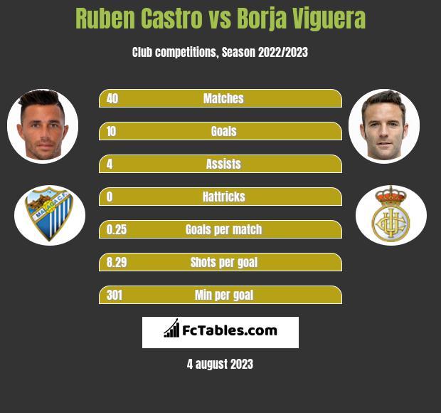 Ruben Castro vs Borja Viguera infographic