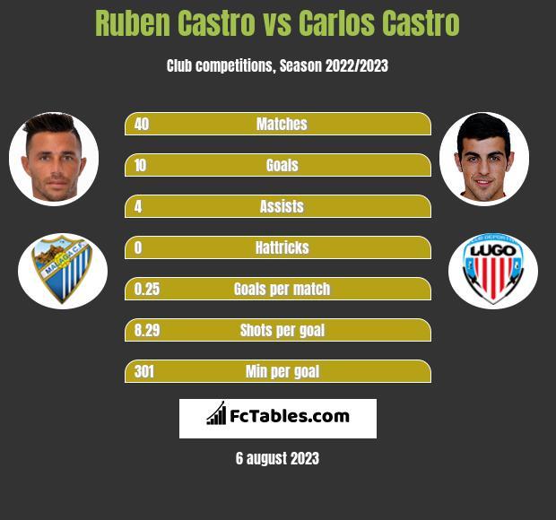 Ruben Castro vs Carlos Castro infographic