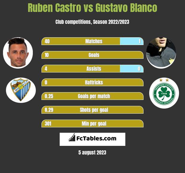 Ruben Castro vs Gustavo Blanco h2h player stats