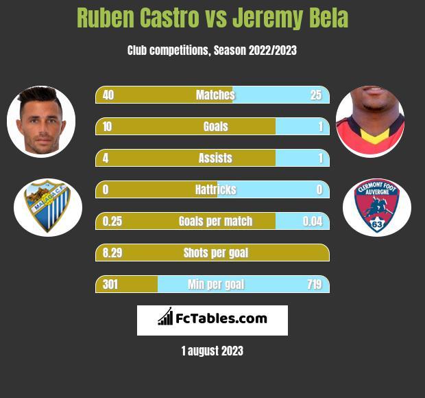 Ruben Castro vs Jeremy Bela infographic