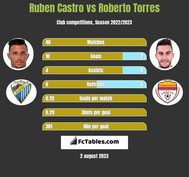 Ruben Castro vs Roberto Torres h2h player stats