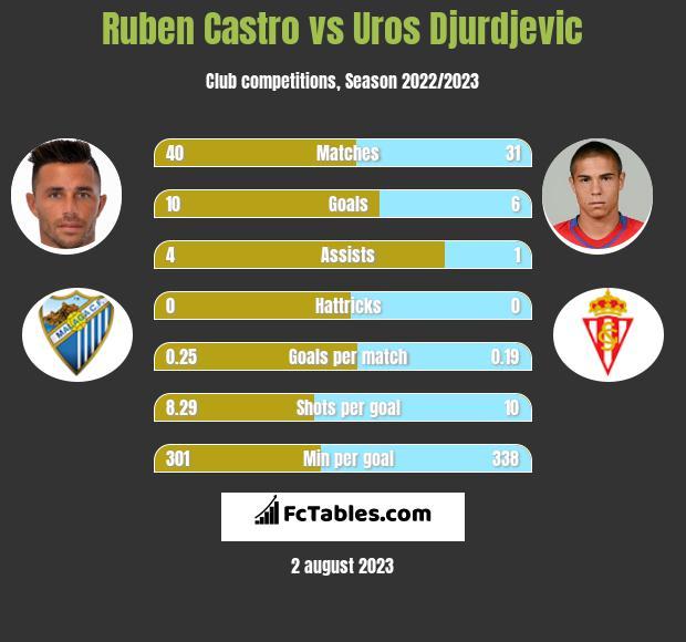 Ruben Castro vs Uros Djurdjevic infographic