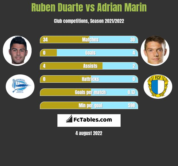Ruben Duarte infographic statistics for Alaves