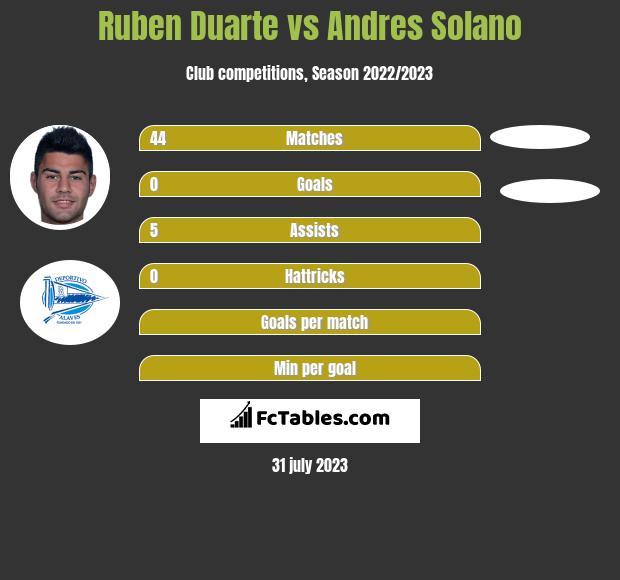 Ruben Duarte vs Andres Solano infographic