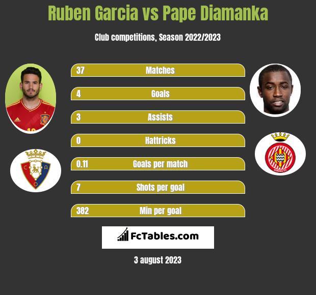 Ruben Garcia vs Pape Diamanka infographic