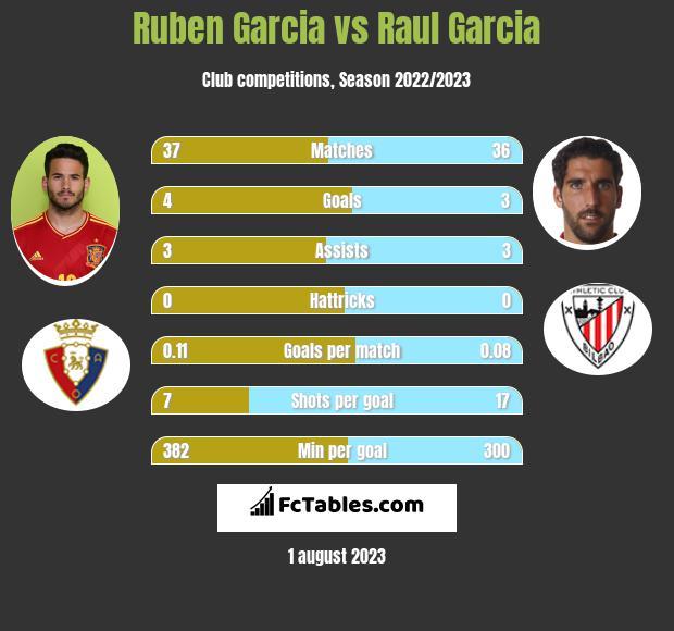 Ruben Garcia vs Raul Garcia h2h player stats