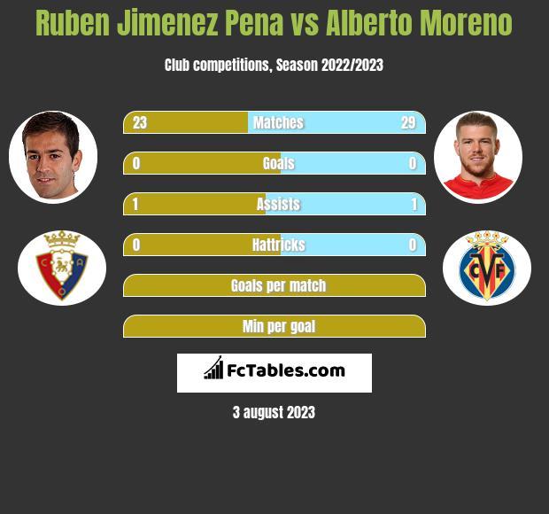 Ruben Jimenez Pena vs Alberto Moreno infographic