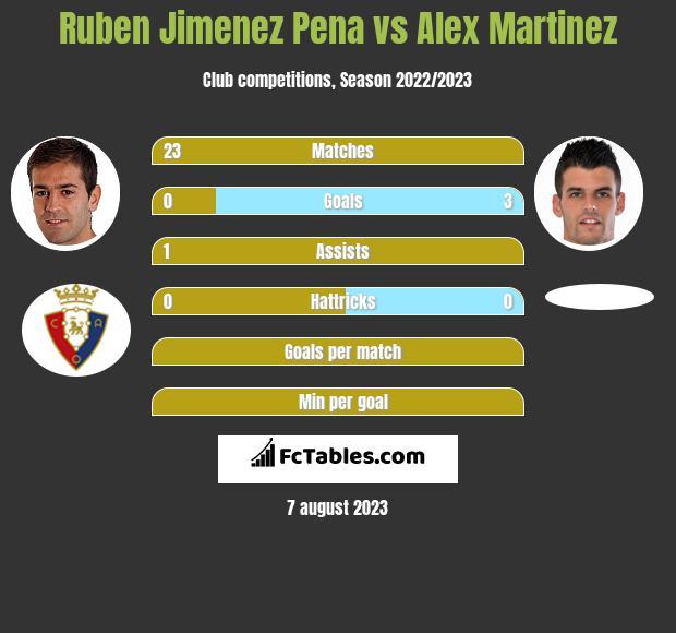 Ruben Jimenez Pena vs Alex Martinez infographic