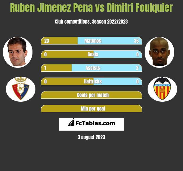 Ruben Jimenez Pena vs Dimitri Foulquier infographic