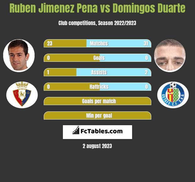 Ruben Jimenez Pena vs Domingos Duarte infographic