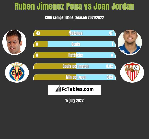 Ruben Jimenez Pena vs Joan Jordan infographic