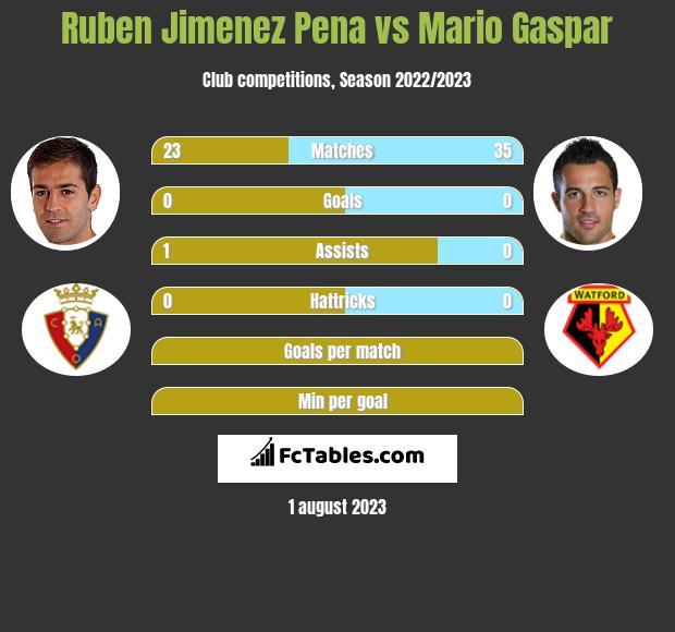 Ruben Jimenez Pena vs Mario Gaspar infographic
