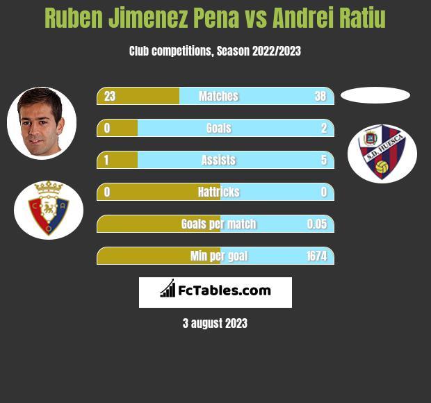 Ruben Jimenez Pena vs Andrei Ratiu infographic