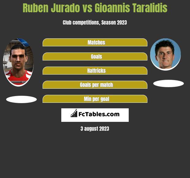 Ruben Jurado vs Gioannis Taralidis h2h player stats