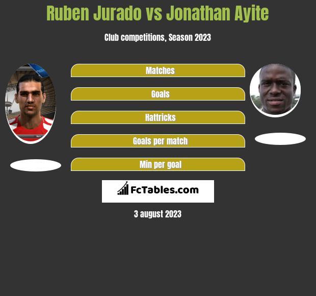 Ruben Jurado vs Jonathan Ayite infographic