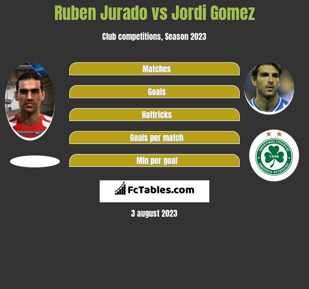 Ruben Jurado vs Jordi Gomez h2h player stats