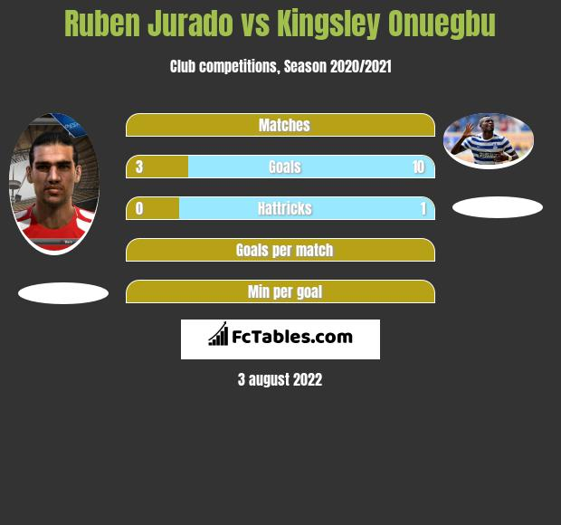 Ruben Jurado vs Kingsley Onuegbu h2h player stats