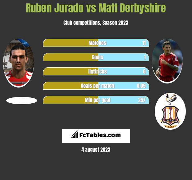 Ruben Jurado vs Matt Derbyshire infographic