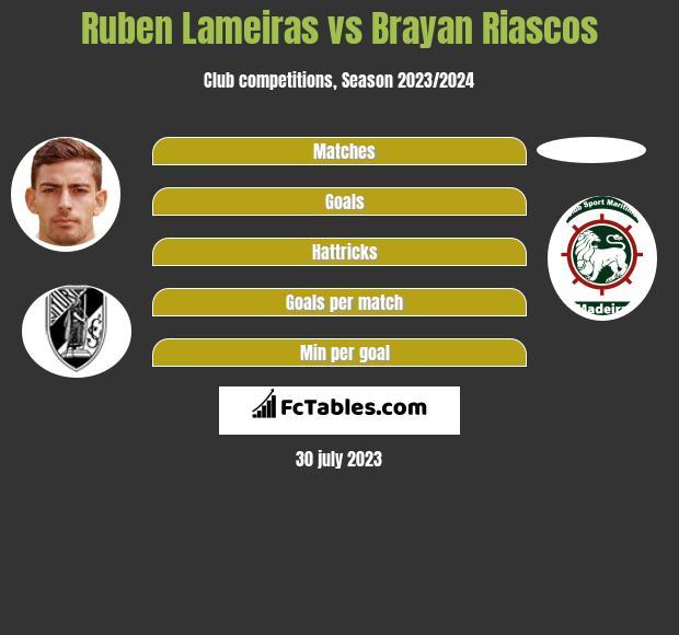 Ruben Lameiras vs Brayan Riascos h2h player stats