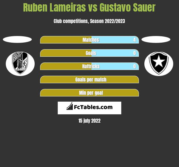 Ruben Lameiras vs Gustavo Sauer h2h player stats