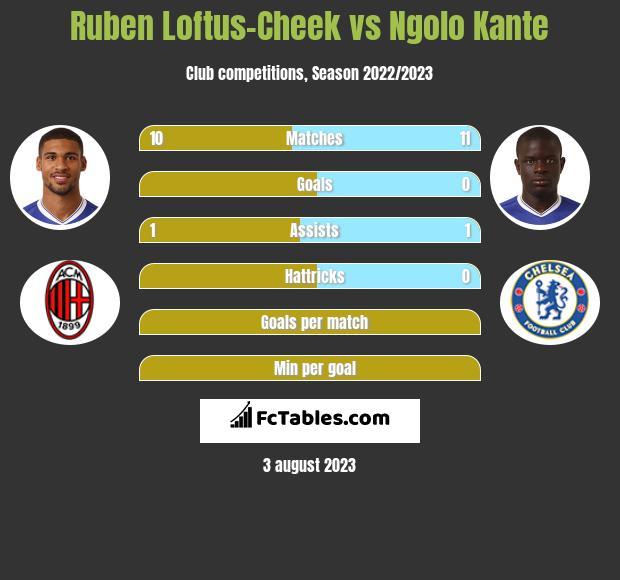 Ruben Loftus-Cheek vs Ngolo Kante infographic