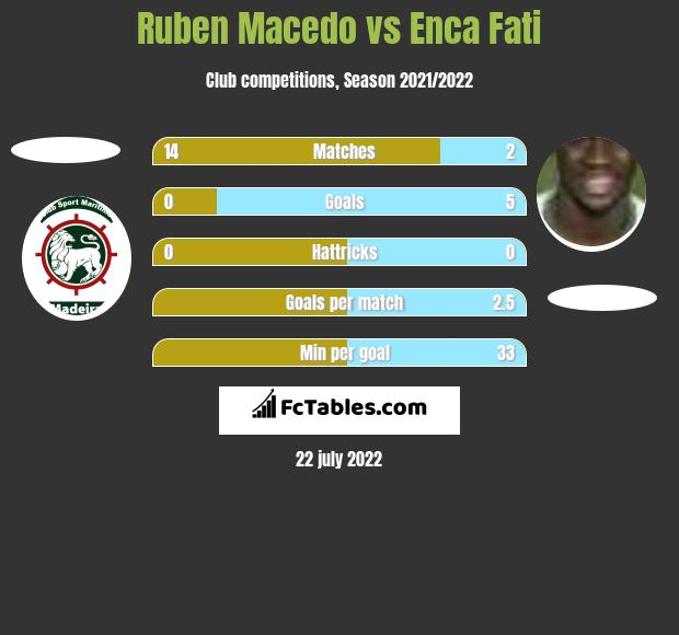 Ruben Macedo vs Enca Fati h2h player stats