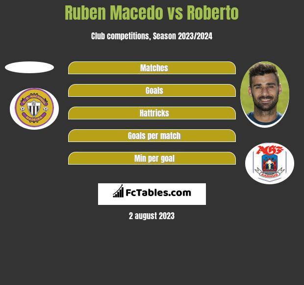 Ruben Macedo vs Roberto h2h player stats