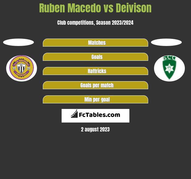 Ruben Macedo vs Deivison h2h player stats