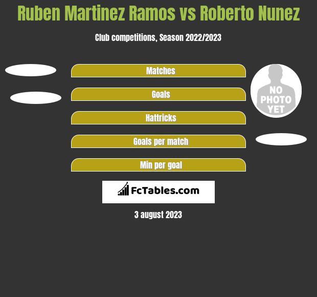 Ruben Martinez Ramos vs Roberto Nunez h2h player stats