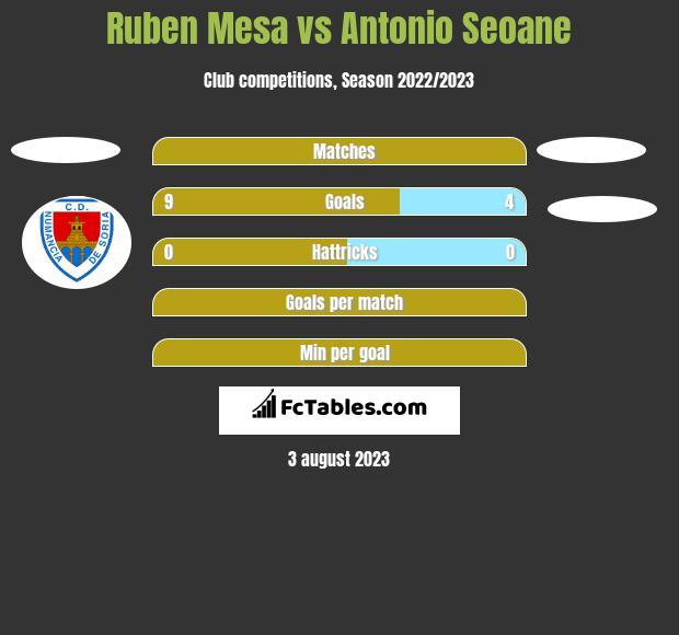 Ruben Mesa vs Antonio Seoane h2h player stats