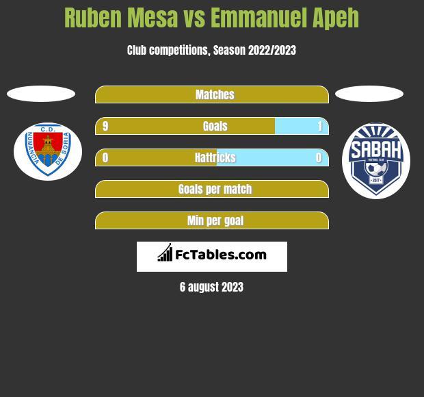Ruben Mesa vs Emmanuel Apeh h2h player stats