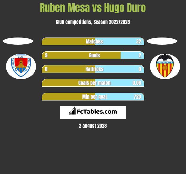 Ruben Mesa vs Hugo Duro h2h player stats
