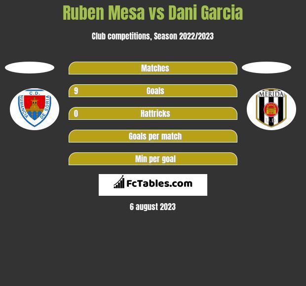 Ruben Mesa vs Dani Garcia h2h player stats