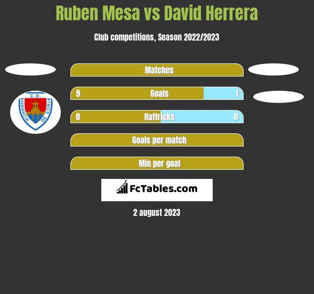 Ruben Mesa vs David Herrera h2h player stats
