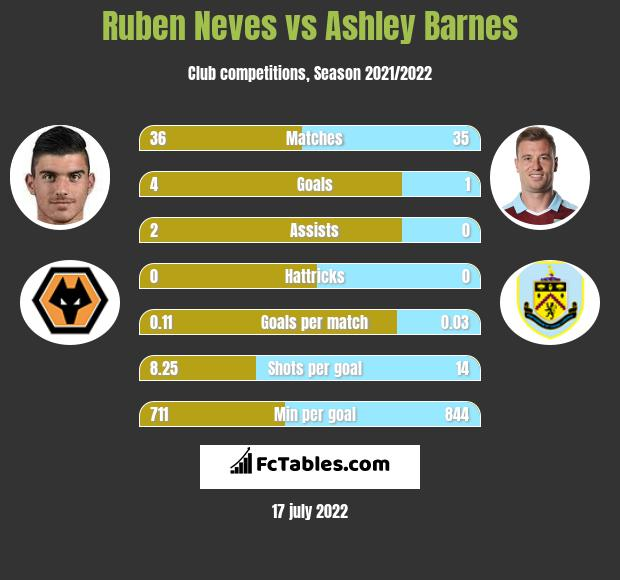 Ruben Neves vs Ashley Barnes infographic