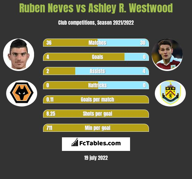 Ruben Neves vs Ashley R. Westwood infographic
