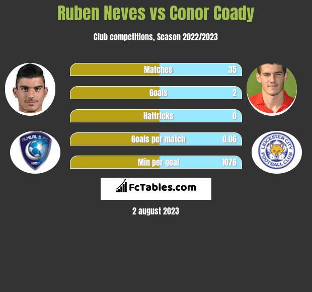 Ruben Neves vs Conor Coady infographic
