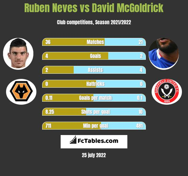 Ruben Neves vs David McGoldrick infographic