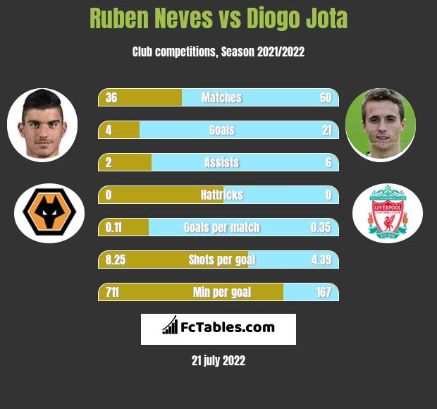 Ruben Neves vs Diogo Jota infographic