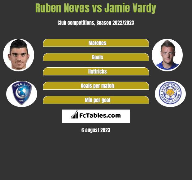 Ruben Neves vs Jamie Vardy infographic